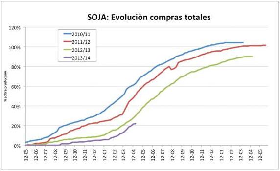 Soja-Evolucion-compras-totales