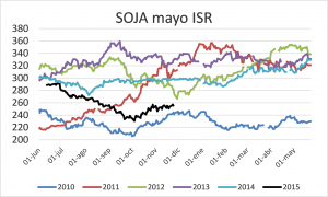graf soja